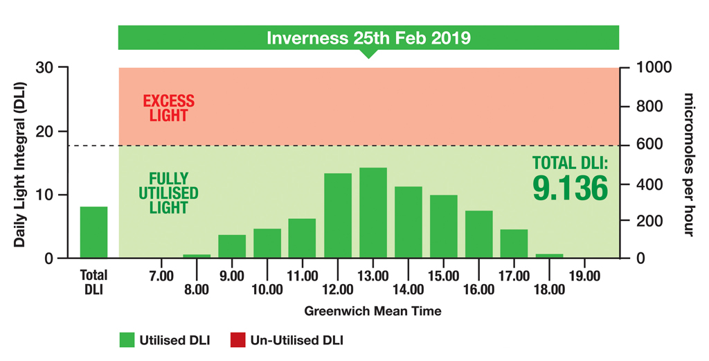 DLI graphic Inverness