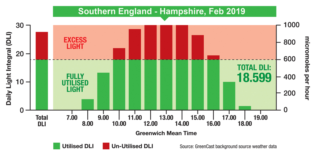 DLI graphic Hampshire