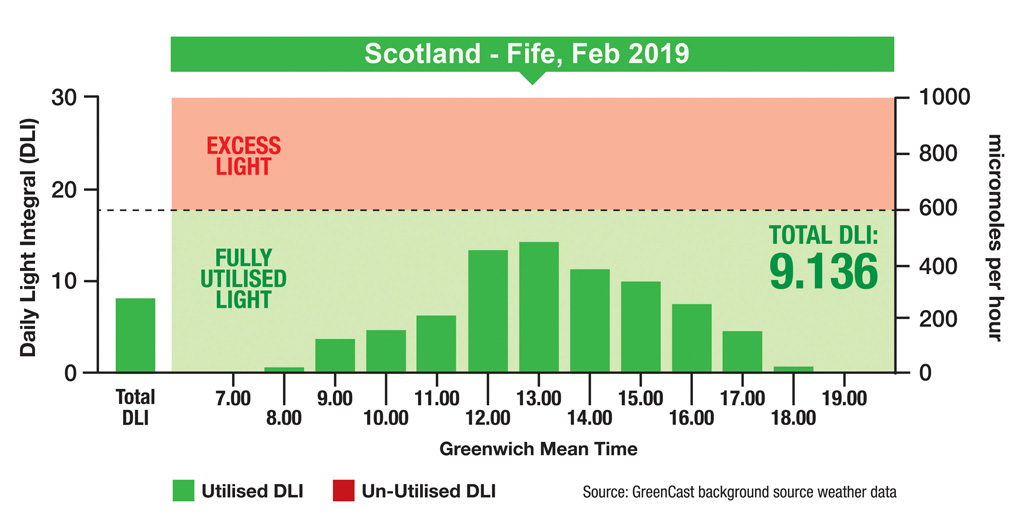 DLI graphic Scotland
