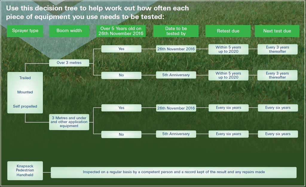 NSTS decison tree for sprayer testing requirements