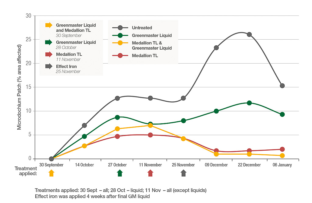 STRI trial results for fungicide integrattion into ITM programmes