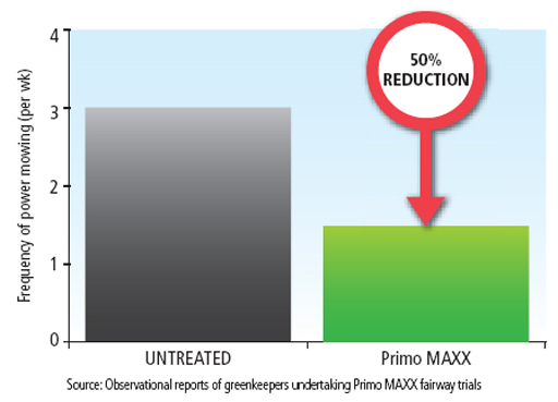 Primo Maxx reduction of mowing frequency