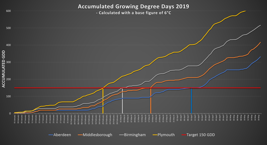GDD for selected UK sites in 2019