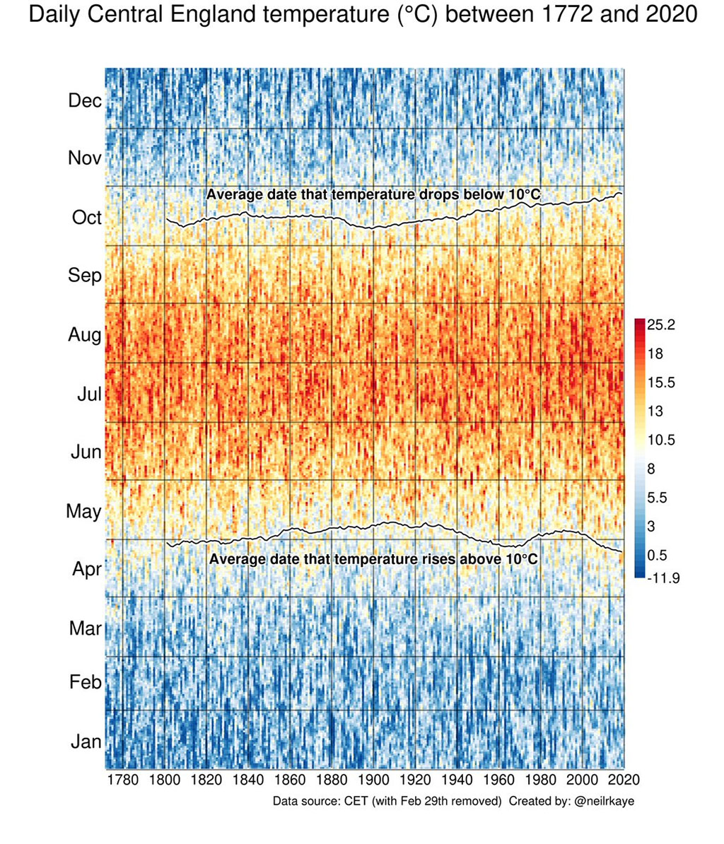 Graphic of rising temperatures over time