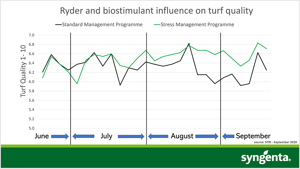 Stress management programme influence on turf quality
