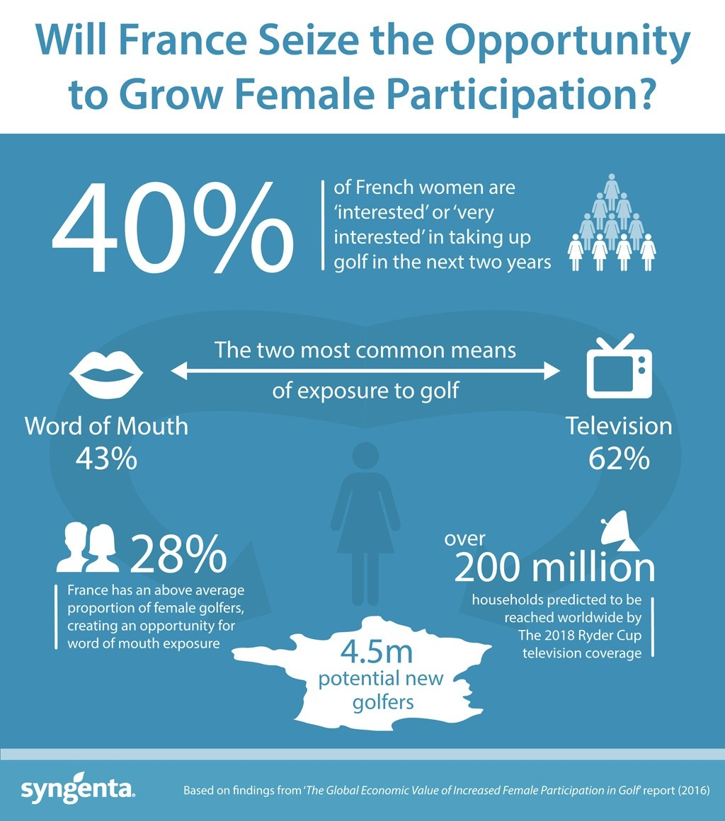 Syngenta France female participation infographic
