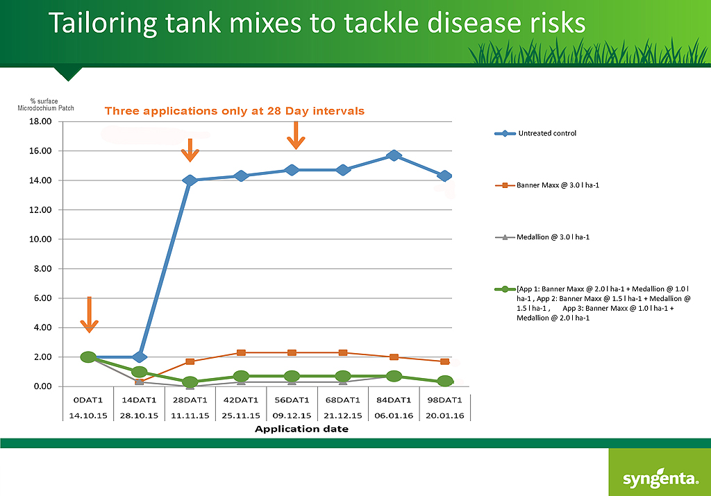 Tank mixing active ingredients best suited to specific conditions to enhance season long control
